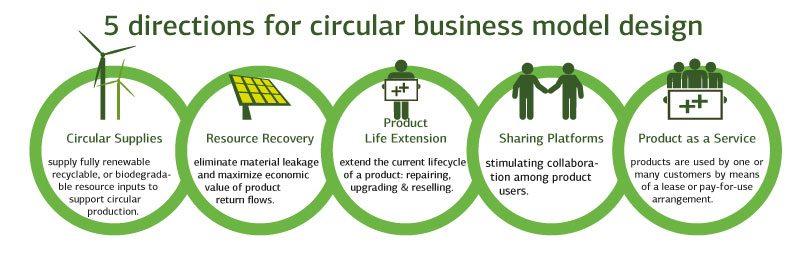 Five ways to circular economy