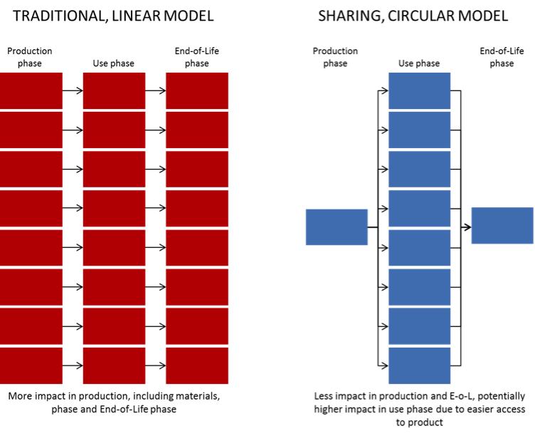 Circular and linear model