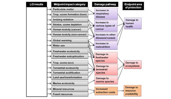 ReCiPe2016 impact categories