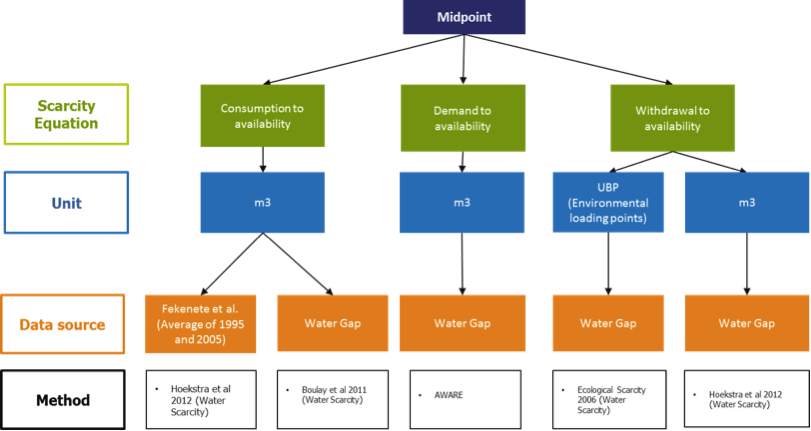 Water Footprinting - Midpoint Method