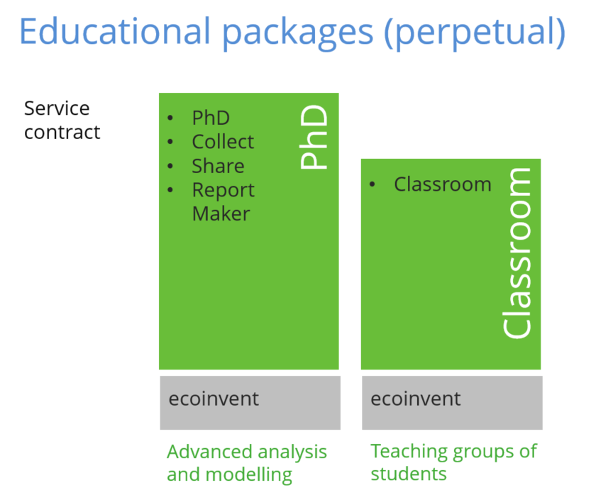 SimaPro Educational perpetual packages