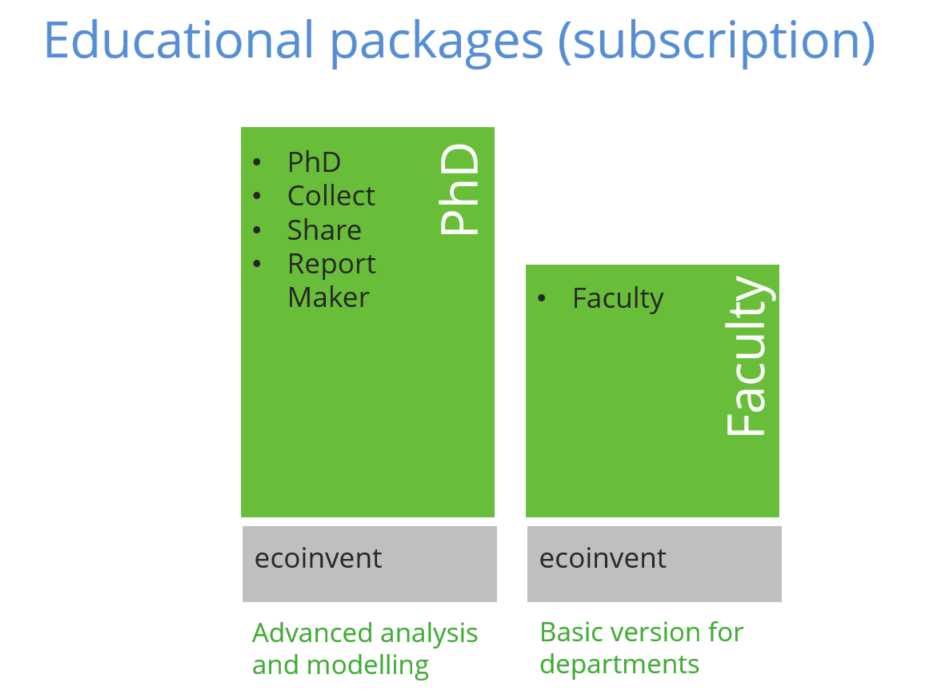 SimaPro Educational subscription packages