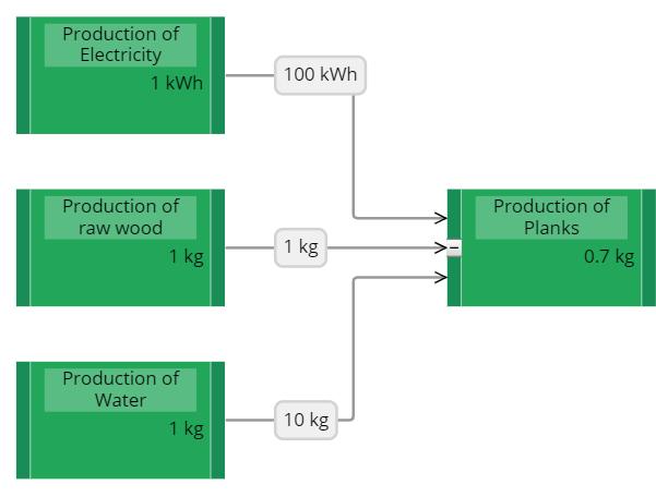 Input processes