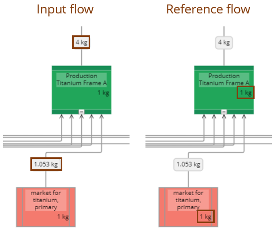 Input and reference flows