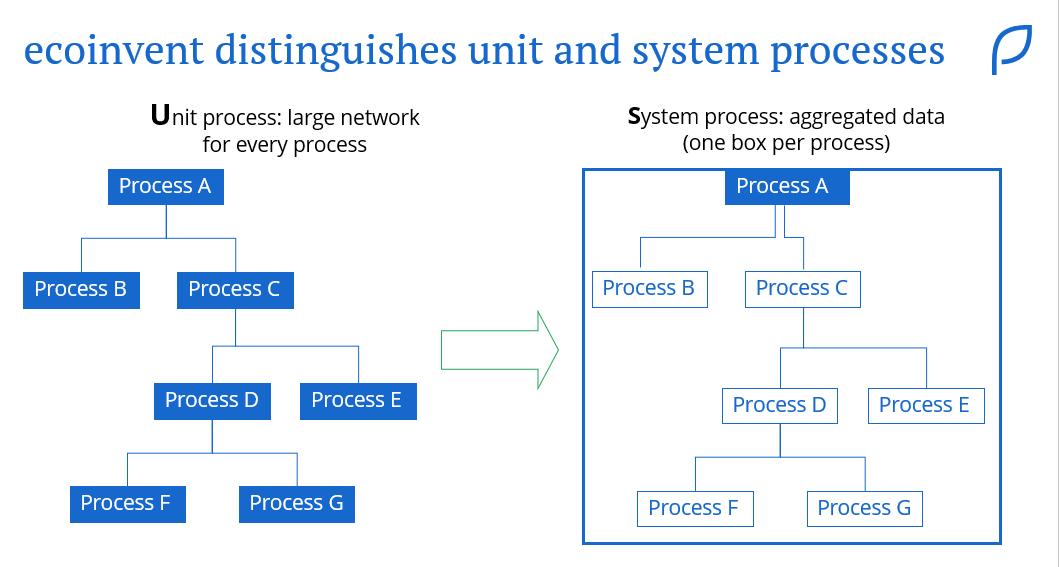 System versus unit processes