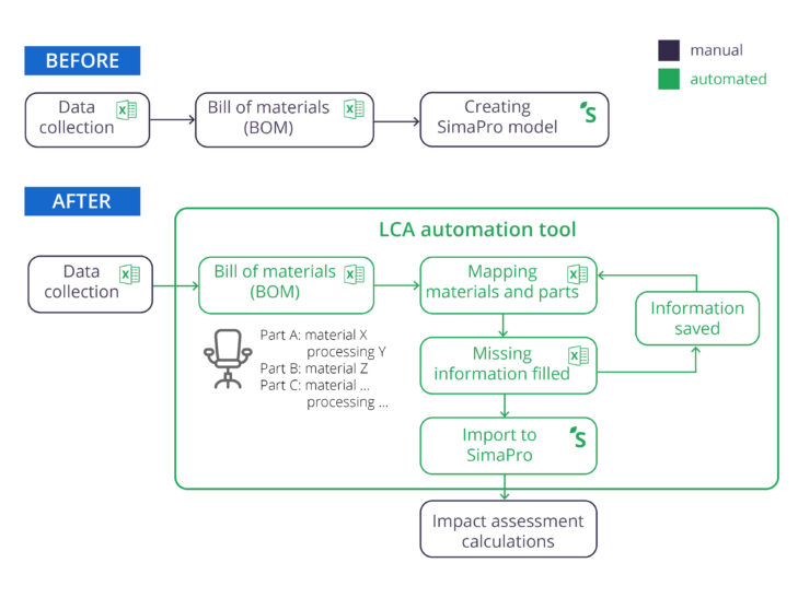 Visualization of the two scenarios: before and after implementation of the LCA automation tool